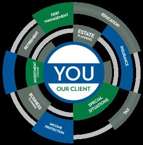Our client method graph